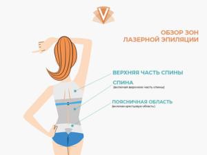 Лазерная эпиляция спины и живота-2